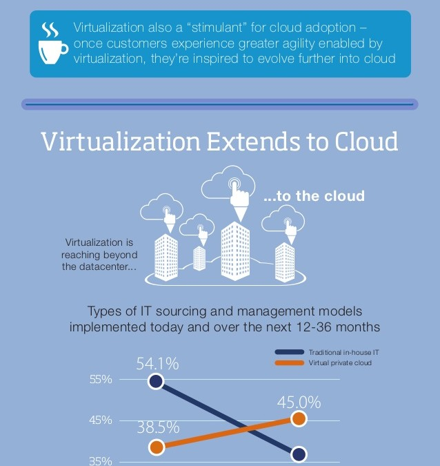 Infographic – Invertir en una Plataforma Cloud para lograr mayor Agilidad