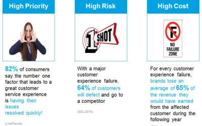 Tecnología, Clave Para Poder Dar la Mejor Experiencia al Cliente
