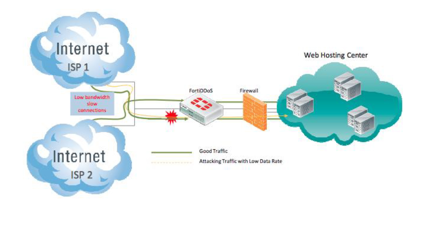 DDoS Attack Mitigation Technologies Demystified